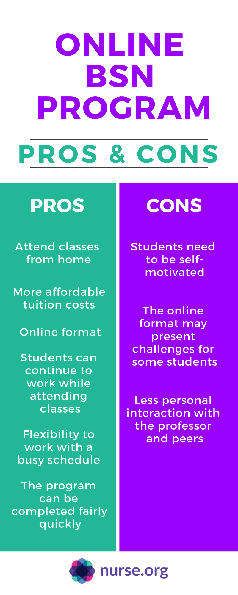 Infographic weighing pros and cons of online bsn programs