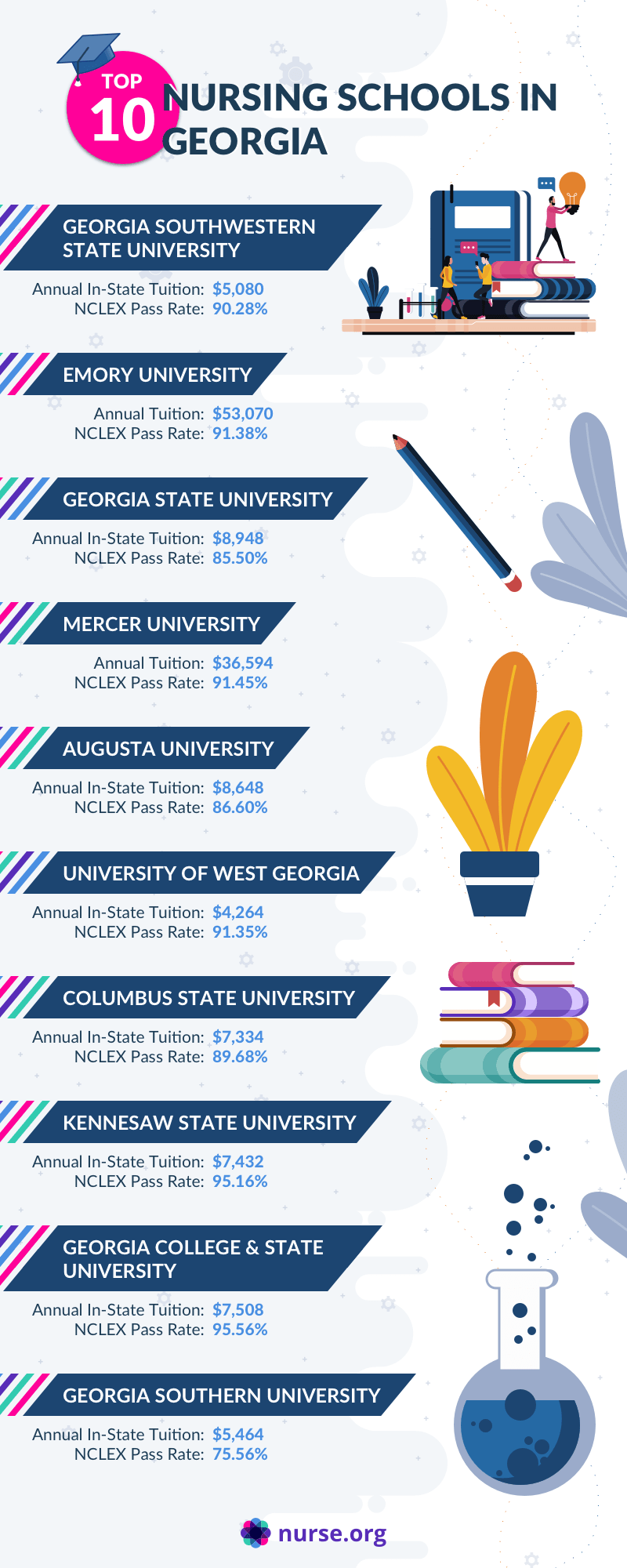Infographic comparing top schools in Georgia