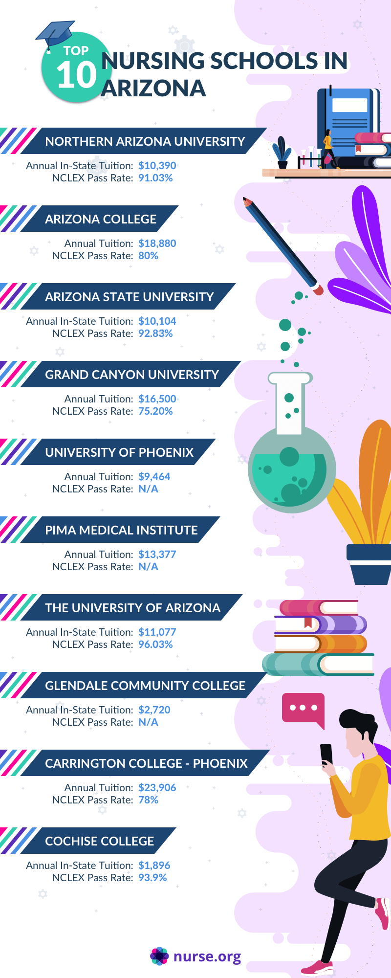 Infographic comparing tuition and NCLEX pass rates of best nursing schools in Arizona