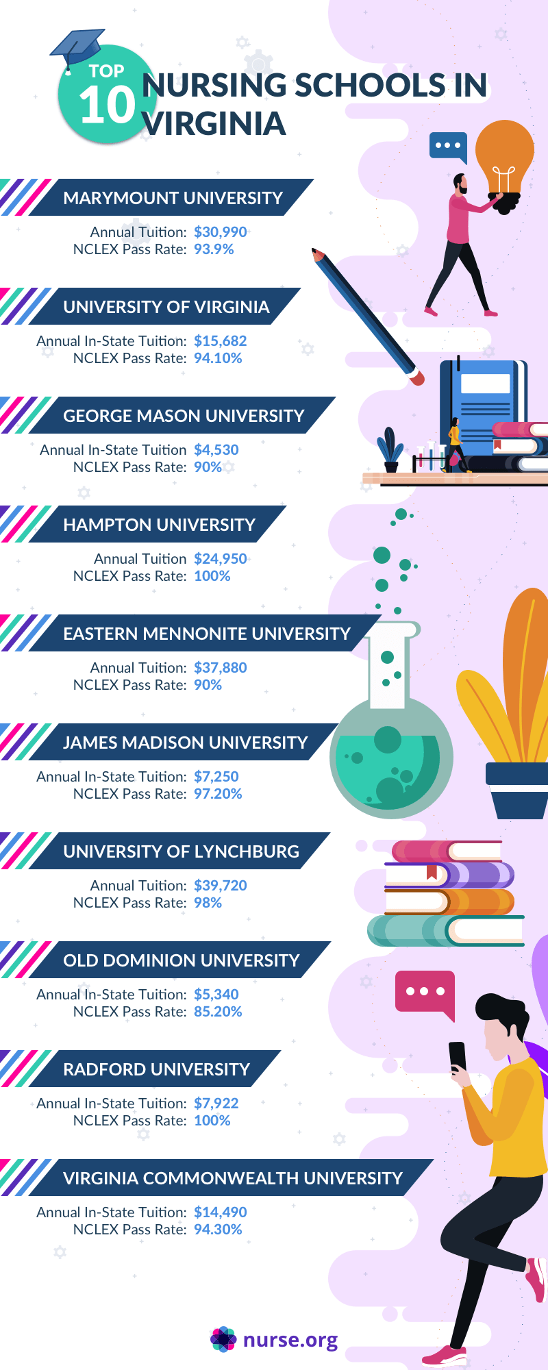Infographic comparing the top nursing schools in Virginia