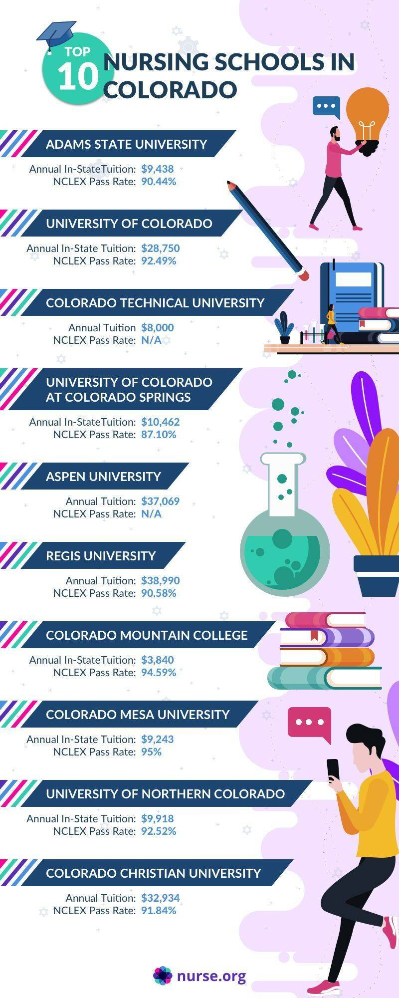 Infographic comparing the top nursing schools in Colorado