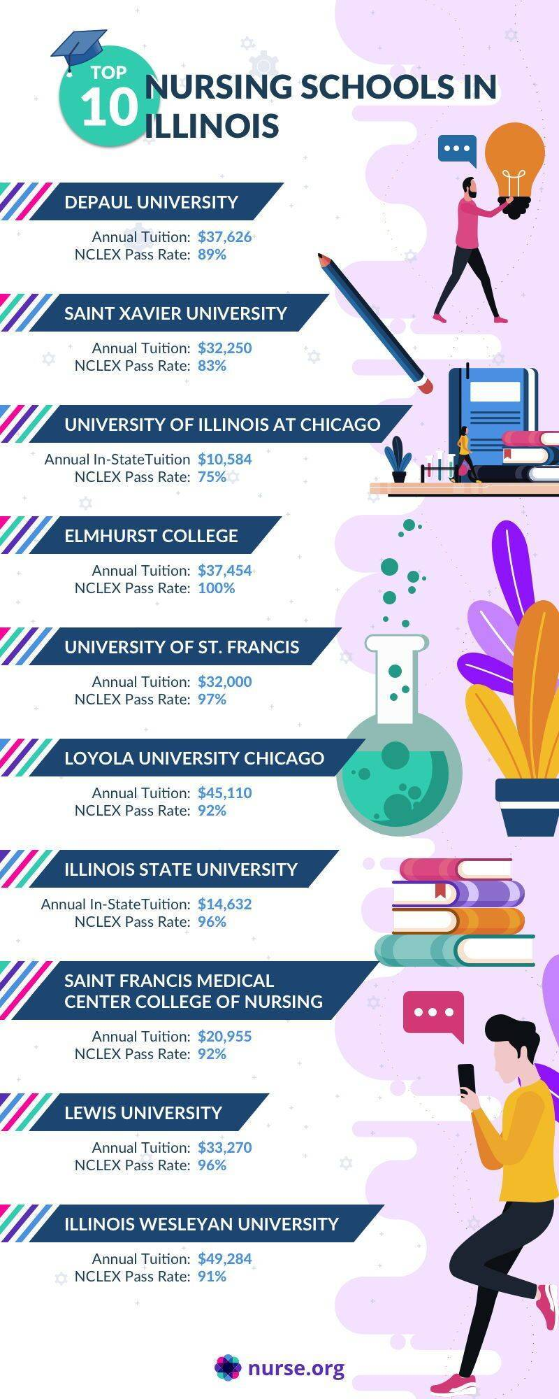 Infographic comparing the top nursing schools in Illinois
