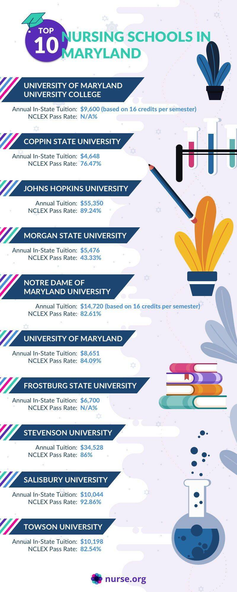 Infographic comparing the top nursing schools in Maryland