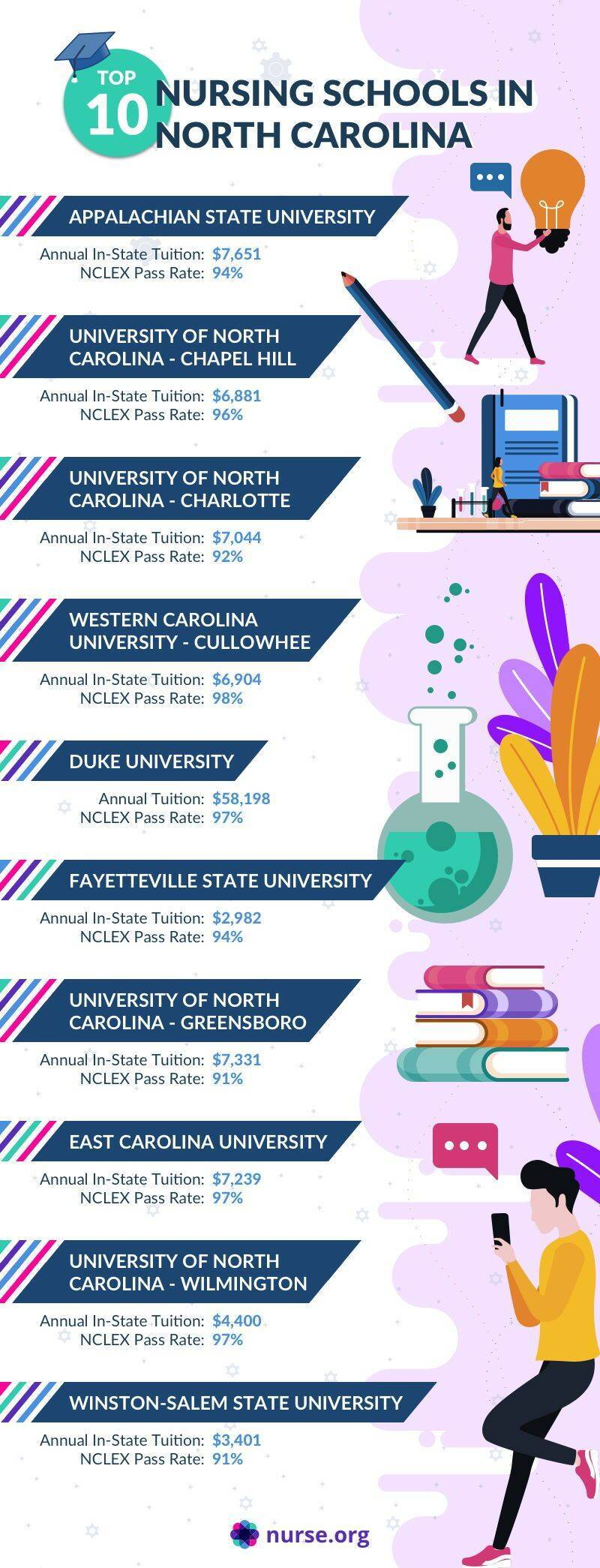 Infographic comparing the top nursing schools in North Carolina
