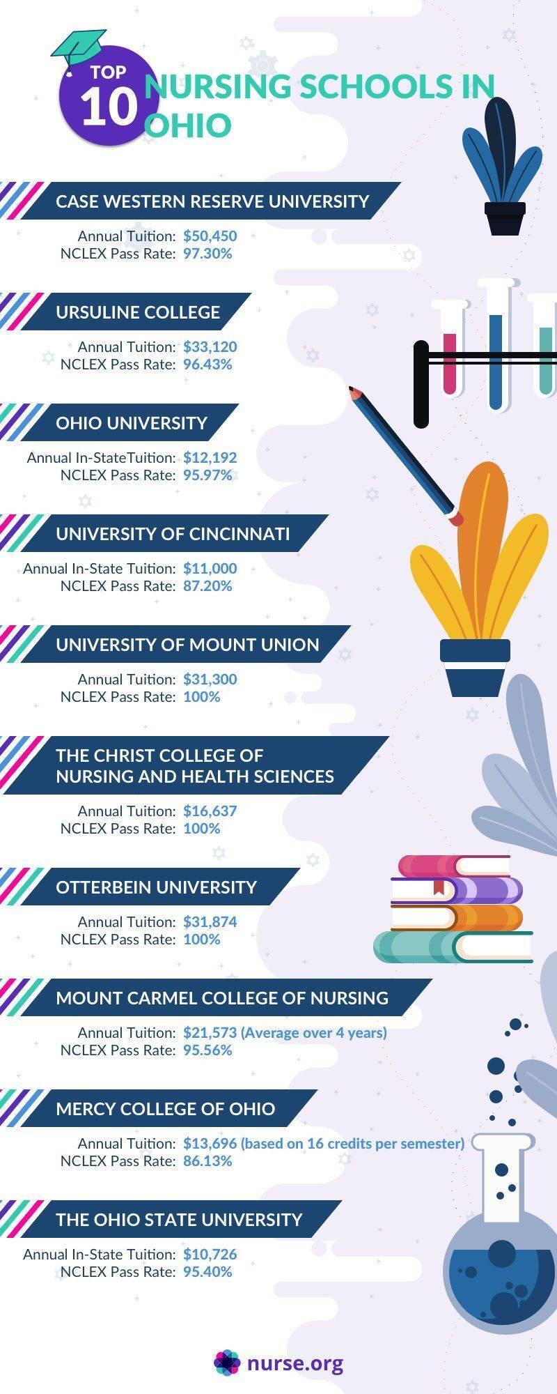 Infographic comparing the top nursing schools in Ohio