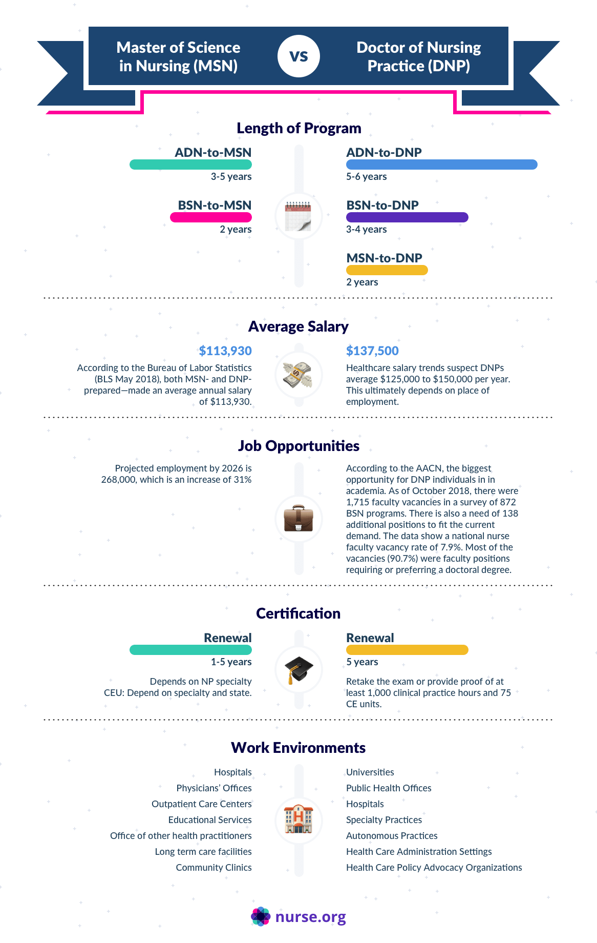 Infographic depicting different salaries and roles for nurse practitioners