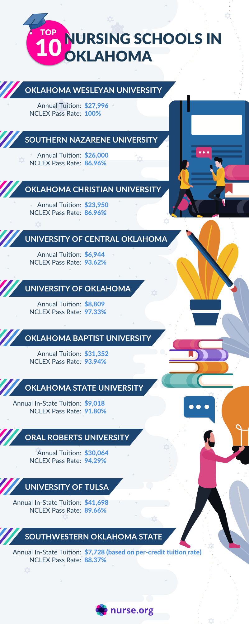 Infographic listing the top nursing schools in Oklahoma