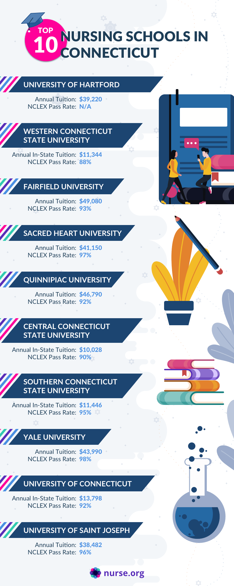 Infographic of top nursing programs in Connecticut