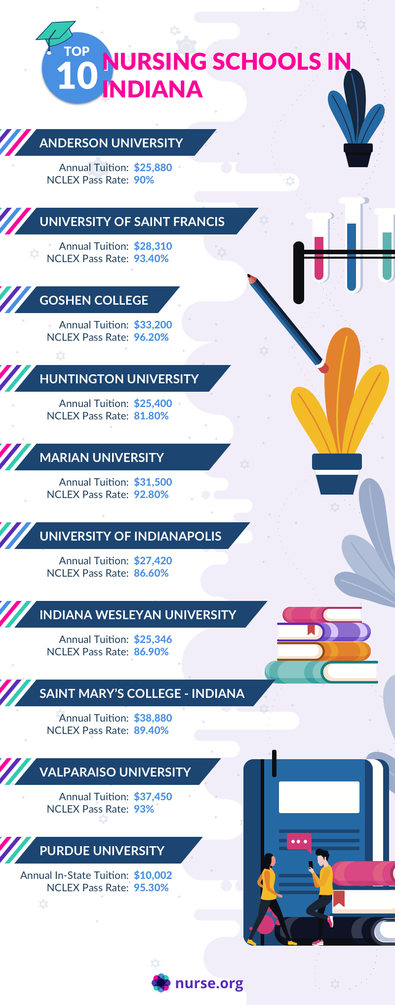 Infographic of top nursing programs in Indiana