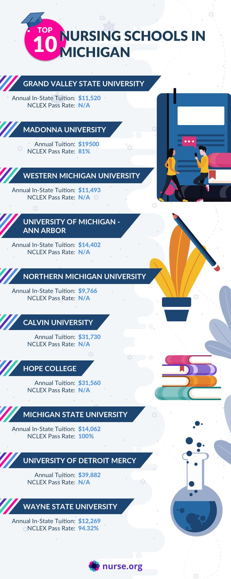 Infographic comparing the top nursing schools in Michigan