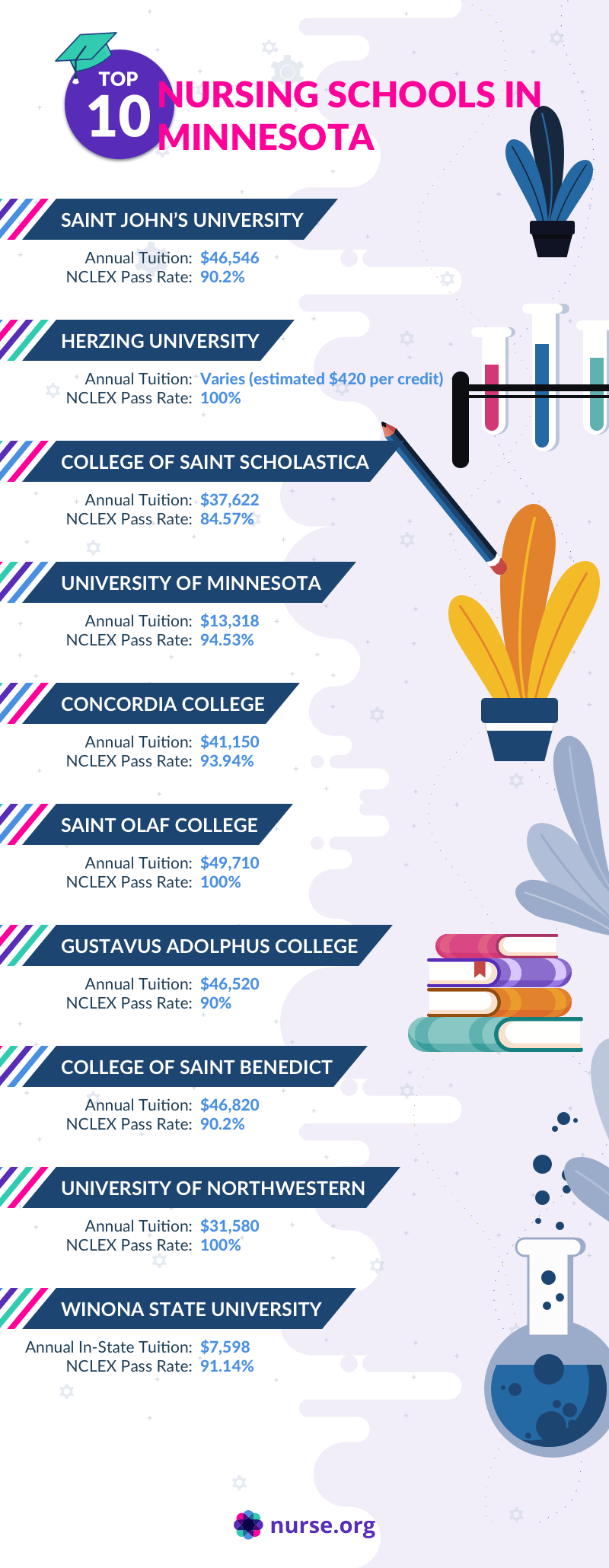 Infographic of top nursing programs in Minnesota