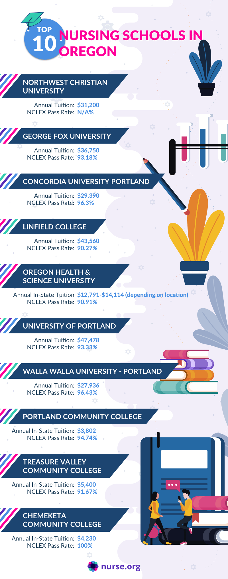 Infographic comparing the top nursing schools in Oregon