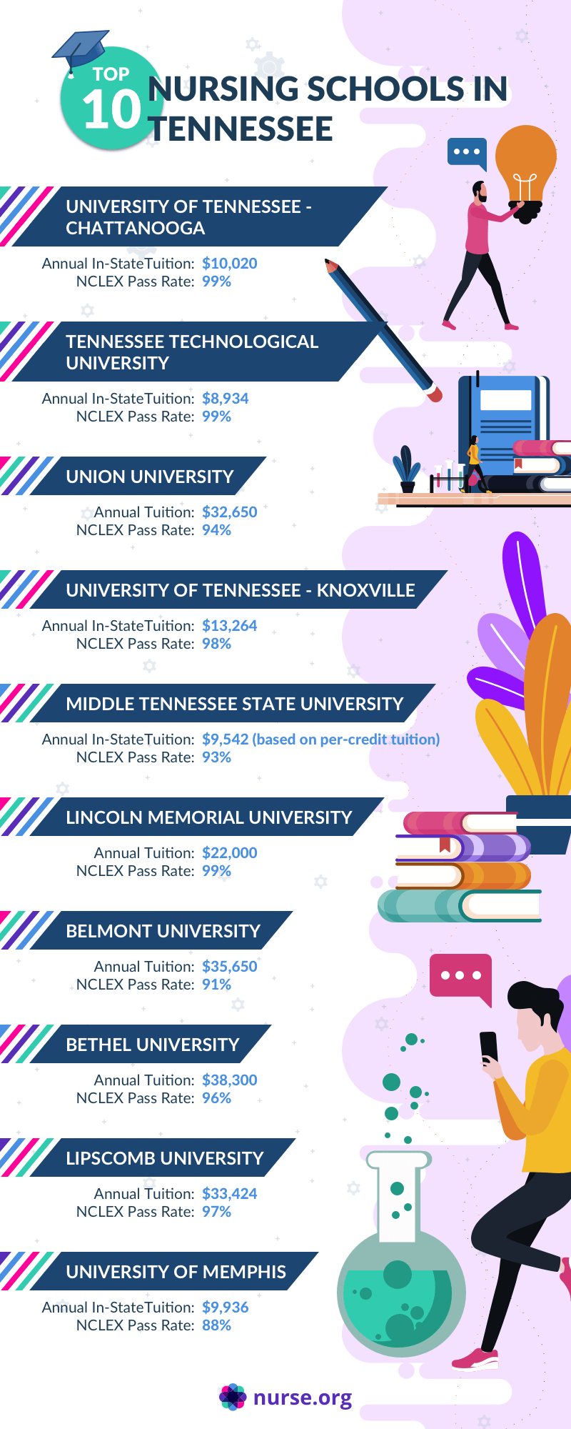 Infographic listing the top nursing schools in Tennessee