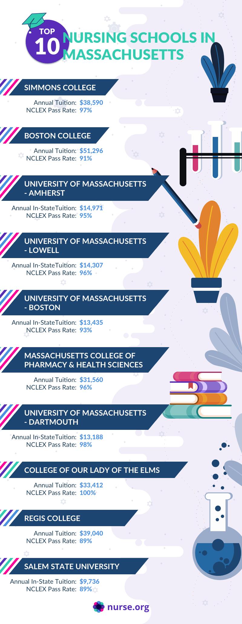 Infographic depicting best nursing schools in Massachusetts