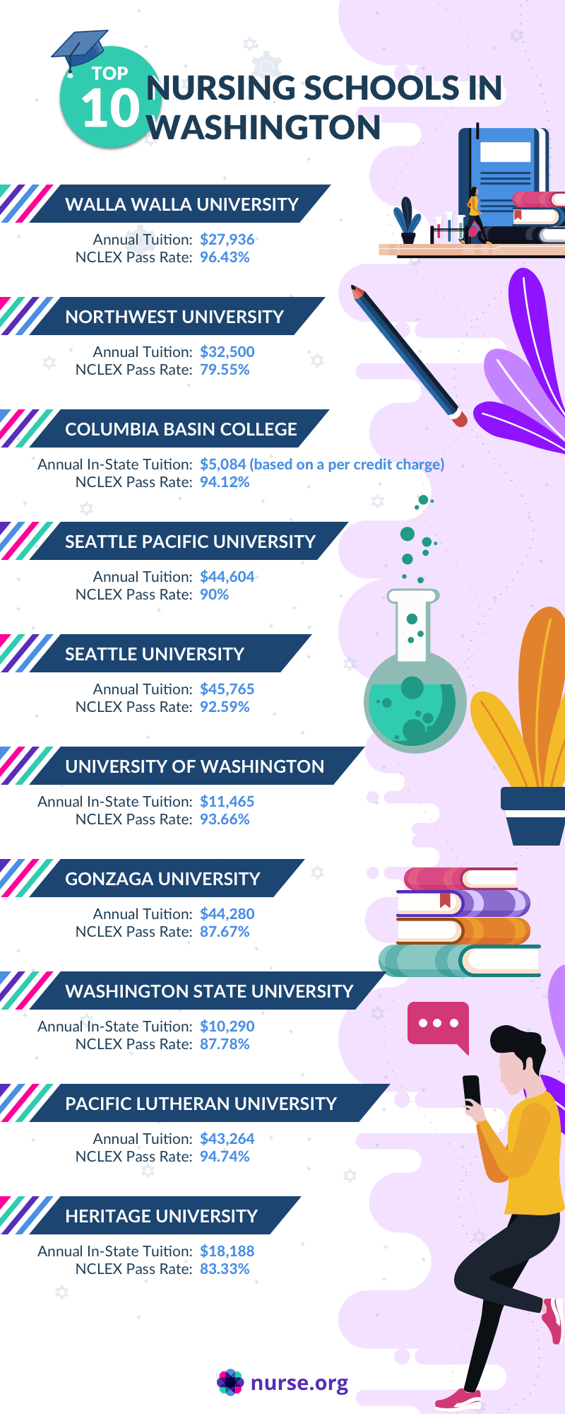 Infographic listing the top nursing schools in Washington