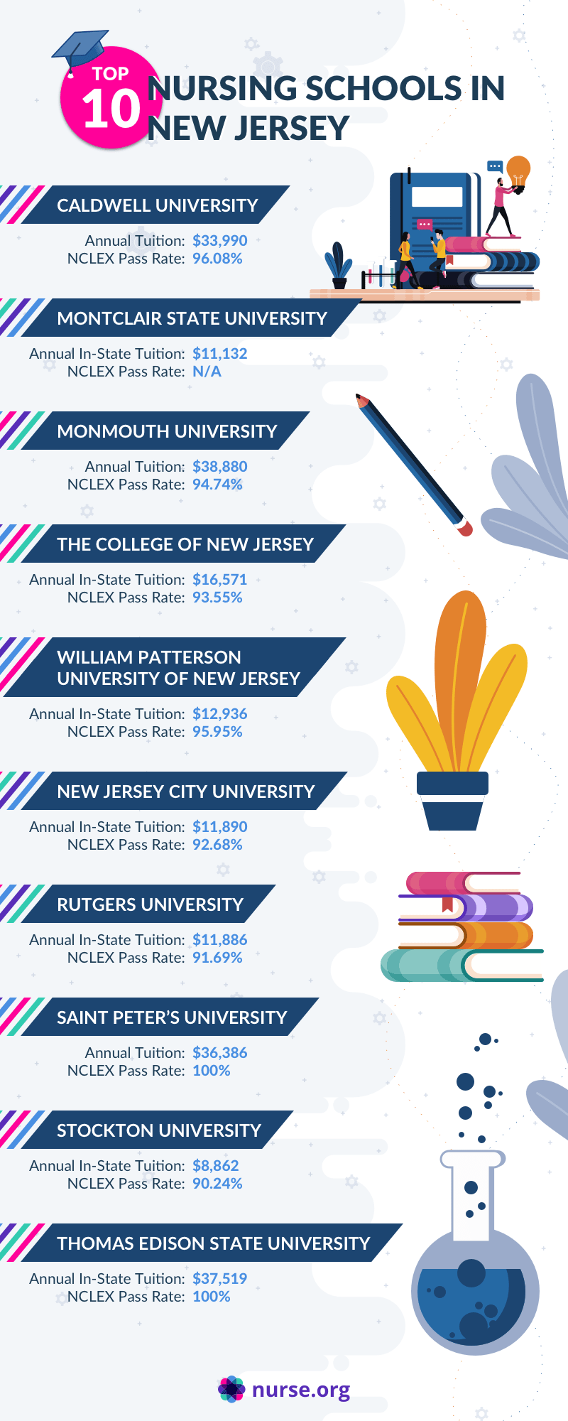 Infographic comparing the top nursing schools in New Jersey