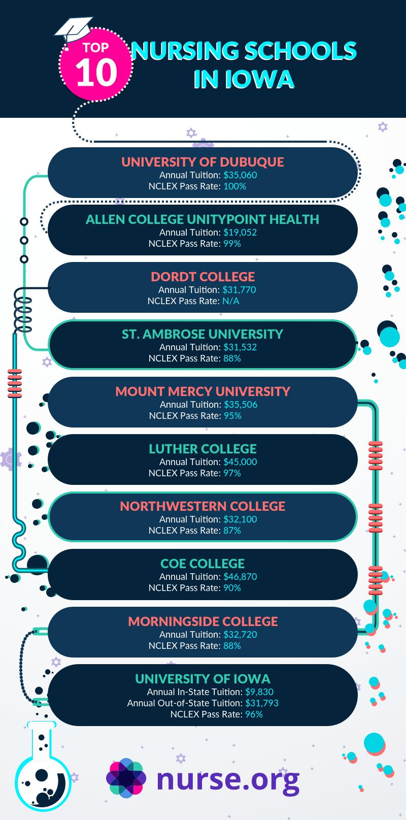 Infographic listing the top nursing schools in Iowa
