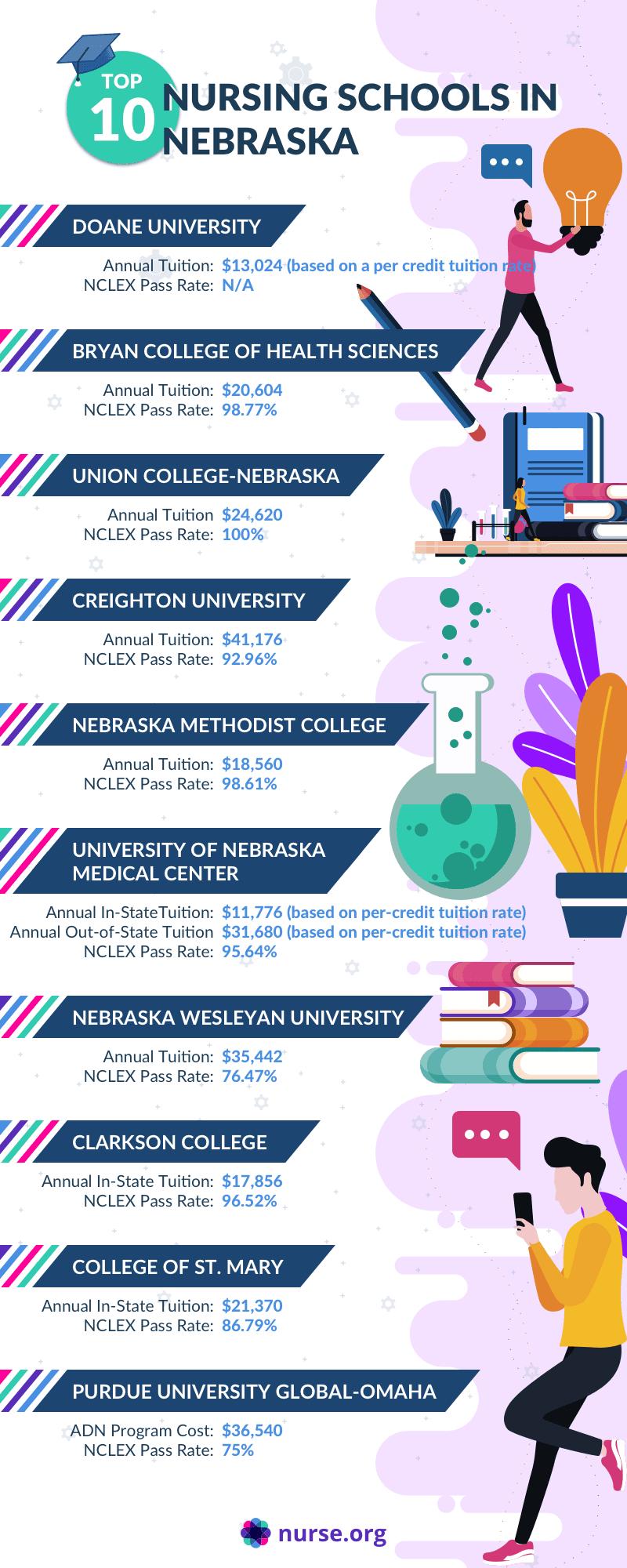 Top 10 Nursing Schools in Nebraska Infographic