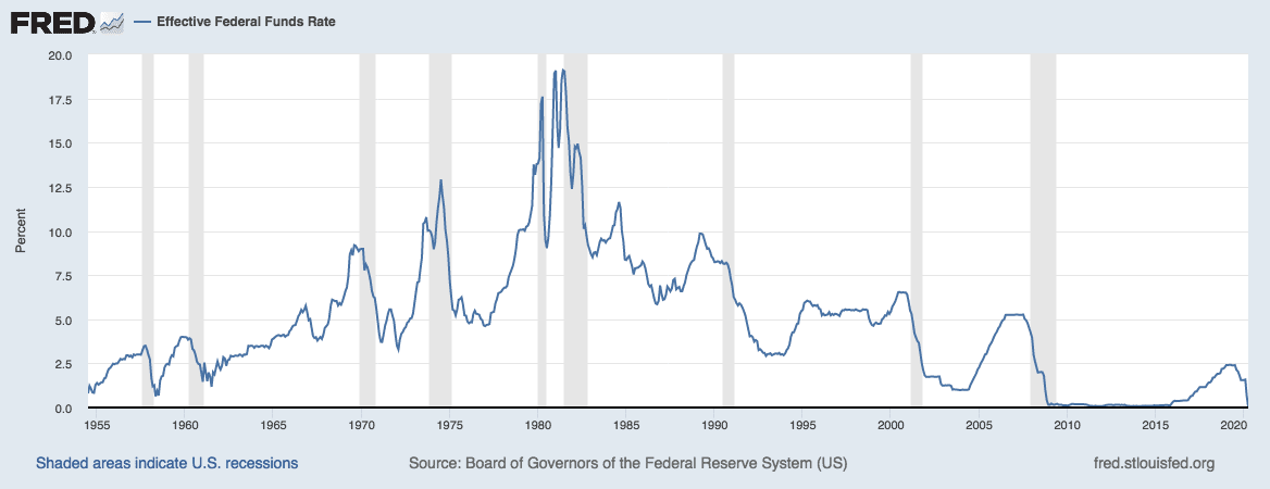 Effective federal funds rate chart from FRED