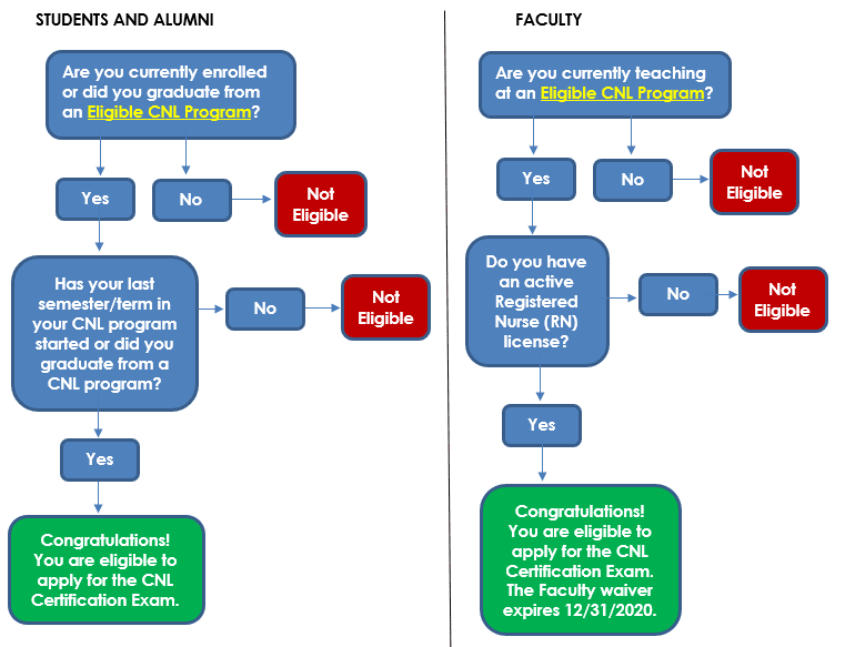 Graph depicting routes to becoming a CNL